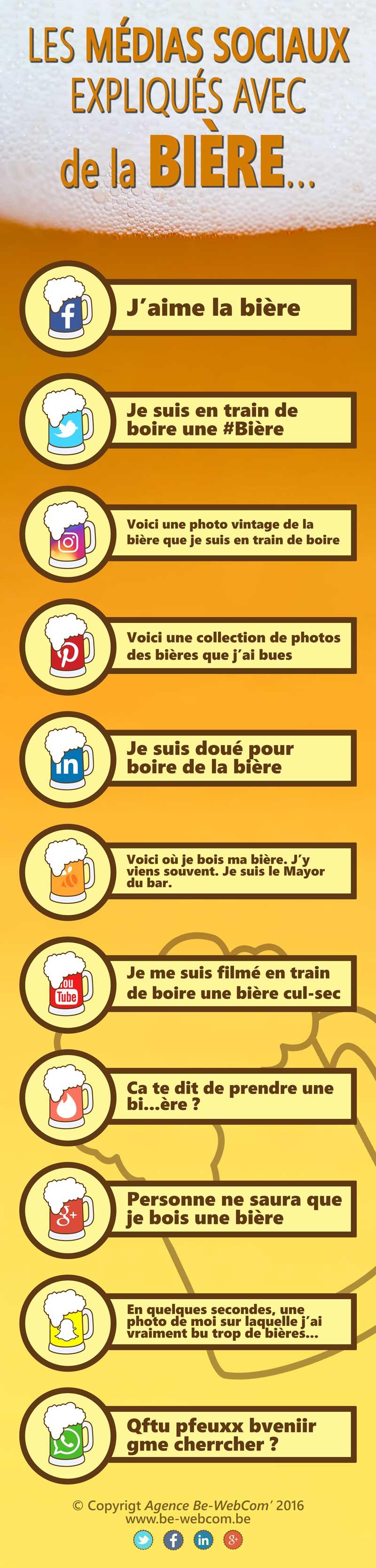 Comprendre les réseaux sociaux avec des bières